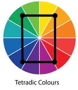 Tetradic colours - colour wheel